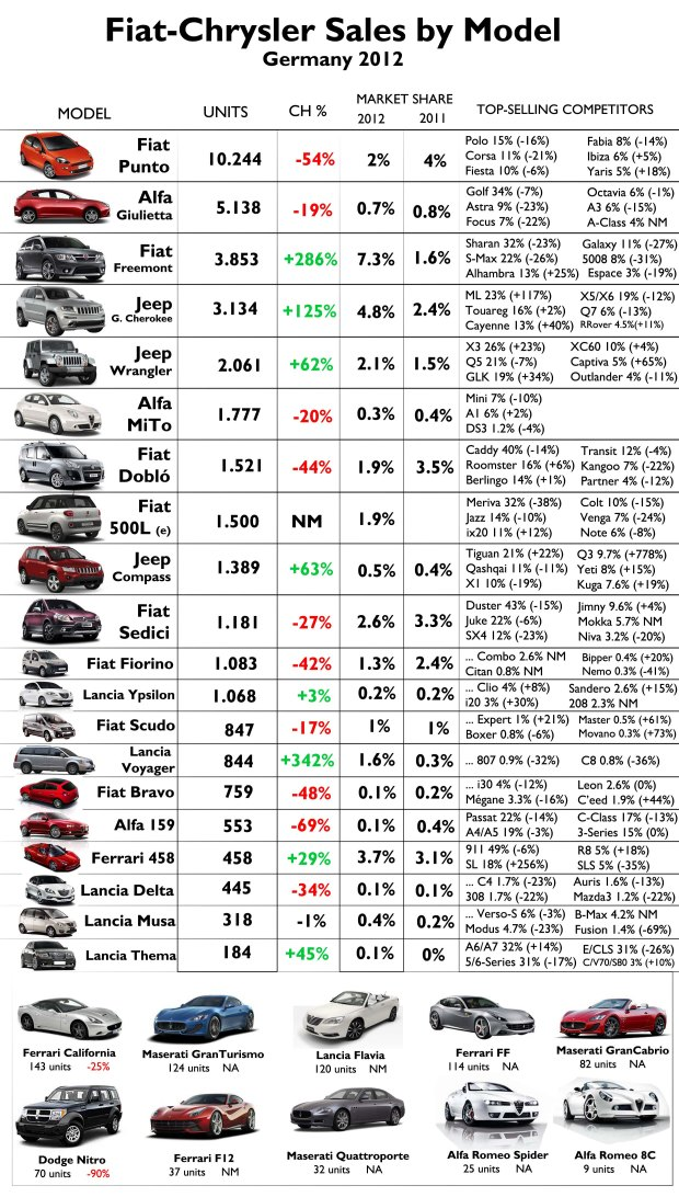 American products had a wonderful performance but they are still very unknown. The worst position of the group is in C-Segment with very bad numbers for the Bravo/Delta. Source: FGW Data Basis, www.bestsellingcarsblog.net
