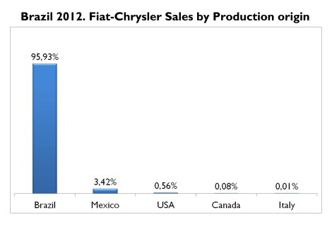No available data for the number of Palios and Sienas sold in Brazil and produced in Argentina. The origin of the products sold in Brazil is the consequence of Brazil's measures to boost local production and restrict imports. Source: FGW Data Basis