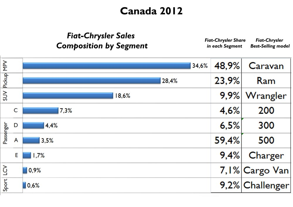 35% of Fiat-Chrysler sales in Canada correspond to MPV. In that segment, the group's owns almost the half of it thanks to the great success of Dodge Grand Caravan. The 500 is also the leader of its segment. In the opposite side there is the poor position in C-Segment (only 4.6%). Considering the demand, Canada could be a market where a B-Segment Fiat or Alfa Romeo could work. Source: FGW Data Basis