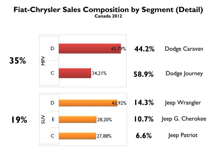 2 out of 3 minivans sold in Canada by Fiat-Chrysler correspond to large ones: Grand Caravan and Town & Country. The position of the group in C-MPV is extremely good, catching 59% of the segment thanks to the Journey. Canadians prefer mid and full size SUV from Jeep. Thanks to the Wrangler, Nitro and Liberty, the group owns 14% of D-SUV. The Patriot and Compass are not key players in C-SUV segment. Their succesor should rise this small share. Source: FGW Data Basis