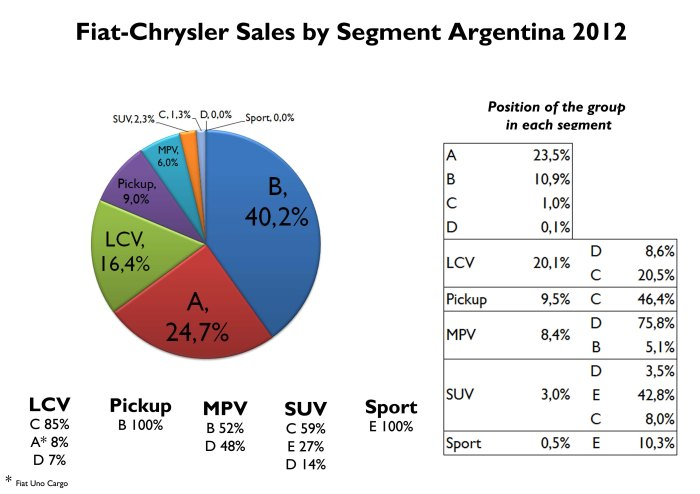 Most of the group's sales in Argentina correspond to small cars. The group is very strong in A segment, where it controls 24% of it, C-LCV, Small pickup, large MPV, and large SUV segments. Source: FGW Data Basis