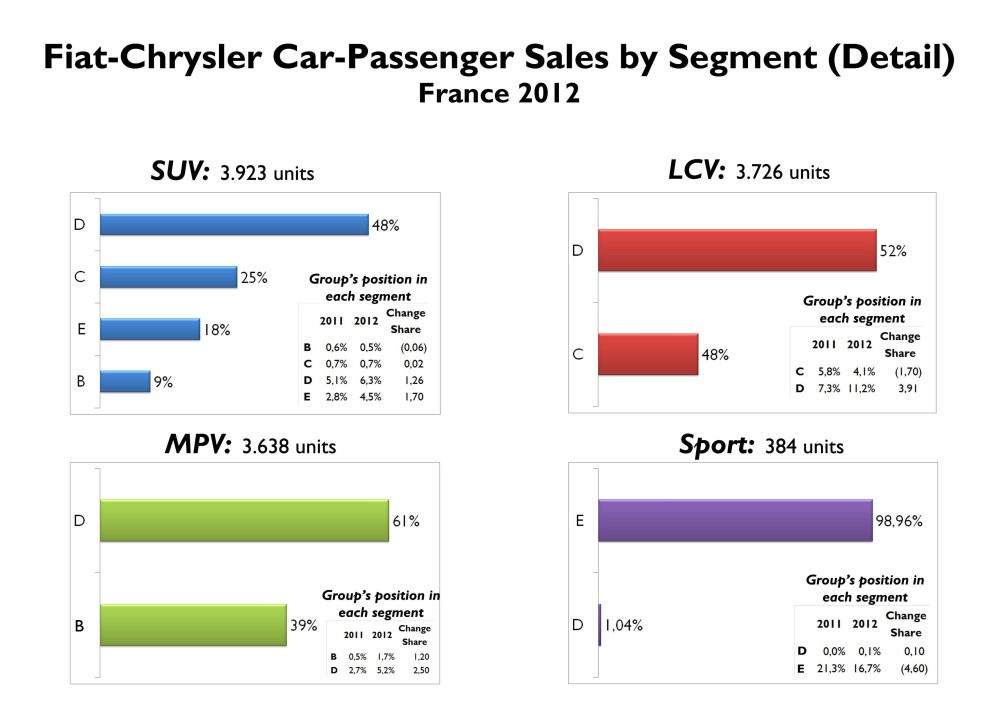 Fiat-Chrysler sold almost 4.000 SUVs in France last year. 48% of them correspond to D-SUV. Then the group's position in that segment grew from 5.1% in 2011 to 6.3% in 2012. Big jump for the position of the group in D-LCV. Source: FGW Data Basis