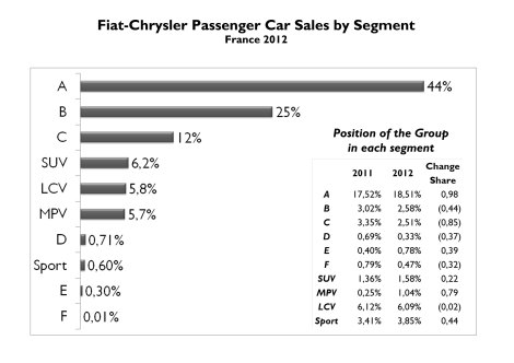 44% of Fiat-Chrysler sales in France correspond to city cars. The group improved its presence in A-Segment and now owns 18.5% of it (+0.98 bp). In the opposite side it loses a lot of share in B and C segments (-0.44 bp and -0.85 bp). Notice that the group has a better position in Sport segment than B or C segments. Source: FGW Data Basis