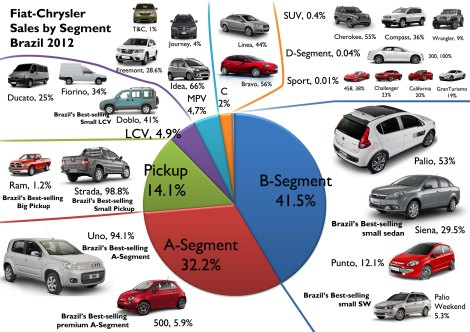 This figure shows Fiat-Chrysler sales composition by segment. Each segment is composed by several models. Notice that this share is more or less similar to total market's. Source: FGW Data Basis