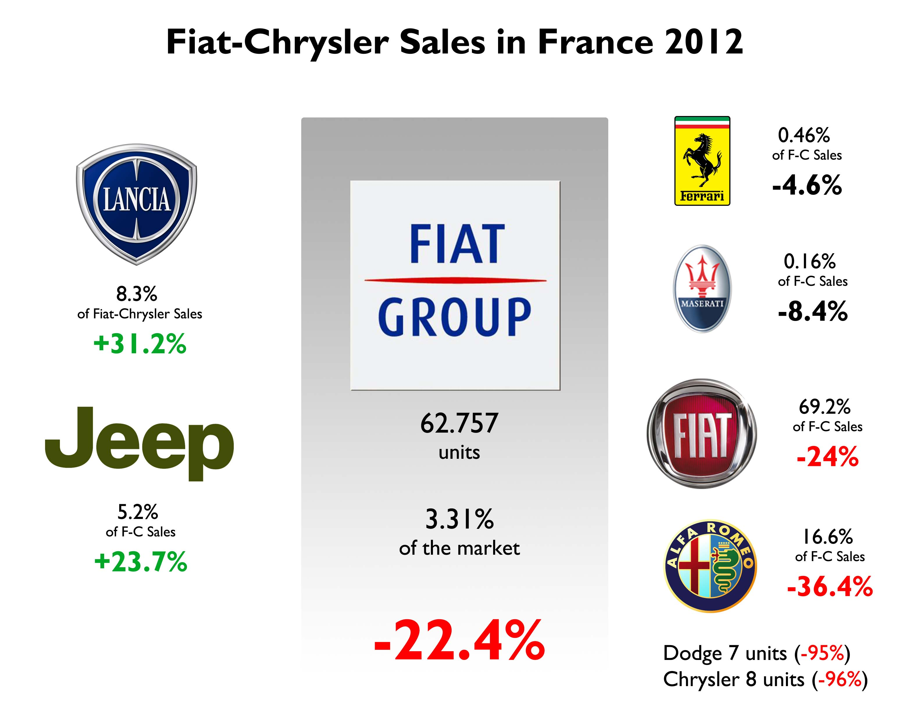 Fiat And Chrysler Will Produce 6 Million Vehicles Per Year
