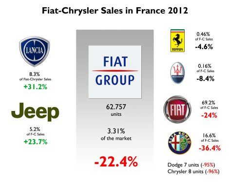 Fiat-Chrysler Sales in France in 2012 (Fiat Professional not included). The group had the worst fall among big car makers in France. However its market share is higher than German one. Too bad for Alfa Romeo and Fiat brand. Excellent results for Lancia and Jeep, but they are still marginal brands in terms of volume. Source: FGW Data Basis, CCFA