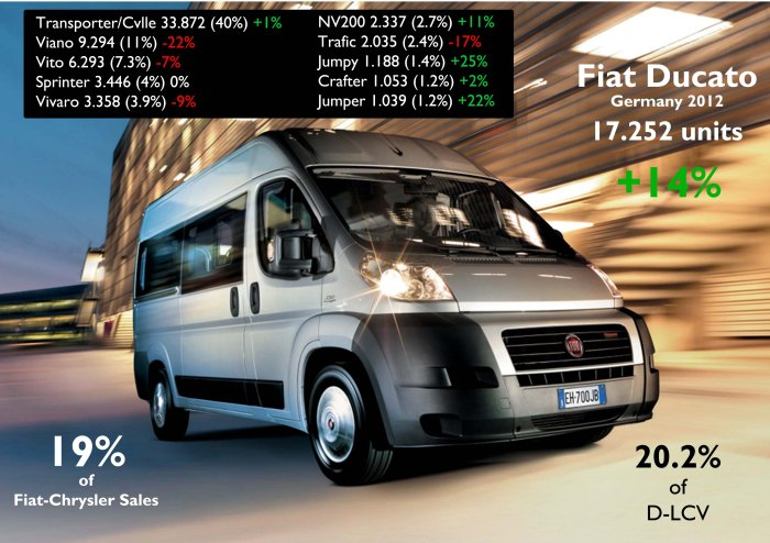 As the 500, the Ducato did very good in its segment and sells much more units that its twin brothers from Peugeot and Citroen. Source: FGW Data Basis, www.bestsellingcarsblog.net