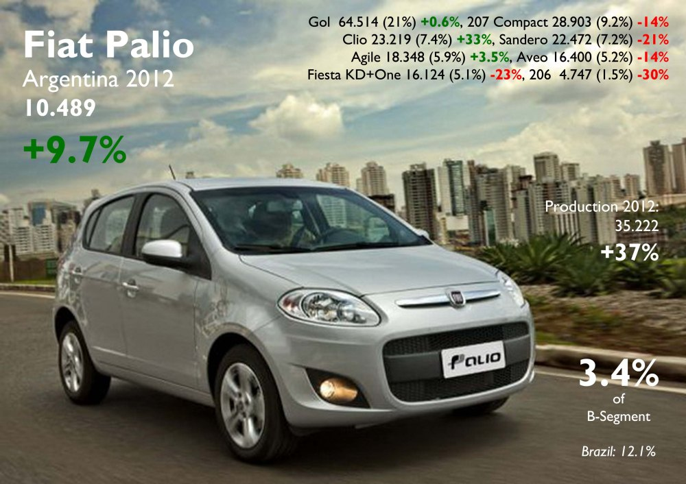 The new Palio did quite well in Argentina. Its production is up thanks to the new generation with high demand in Brazil. The Gol dominates the segment. Source: FGW Data Basis, Autoblog Argentina, ADEFA
