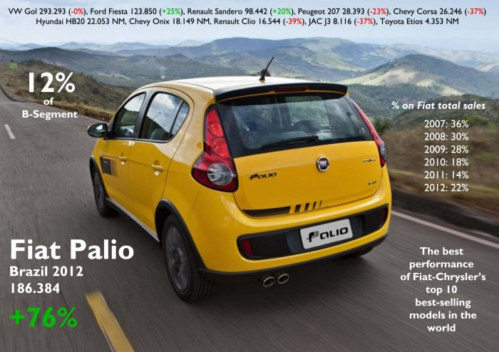 The new generation is helping Fiat to recover its share in B-Segment. It is the model that did the best  compared to its rivals. Its success may be affecting Uno's performance due to price reasons. Among Fiat-Chrysler top best selling models (in a single market) the Palio did the best in terms of growth, ahead of the Chrysler 200 and Dodge Caravan in USA. Competition gets tough with the new Hyundai HB20 and Chevy Onix. Source: FGW Data Basis, FENABRAVE, www.carsitaly.net