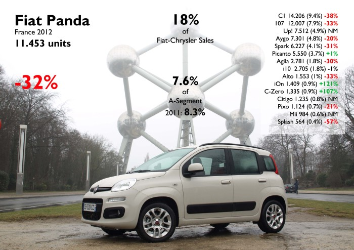 Contrary to what should had happened, the new Panda suffered the consequences of the arrival of the Up!. It lost 0.7 bp share but it is still the best-selling foreign 5 door city car in France. Photo by: Caradisiac.com. Source: FGW Data Basis, www.bestsellingcarsblog.net