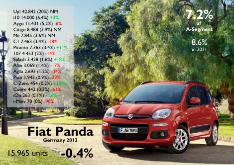As it happened in Italy, the new Panda allowed the nameplate to remain stable in 2012. Hyundai i10 is getting close. Source: FGW Data Basis, www.bestsellingcarsblog.net