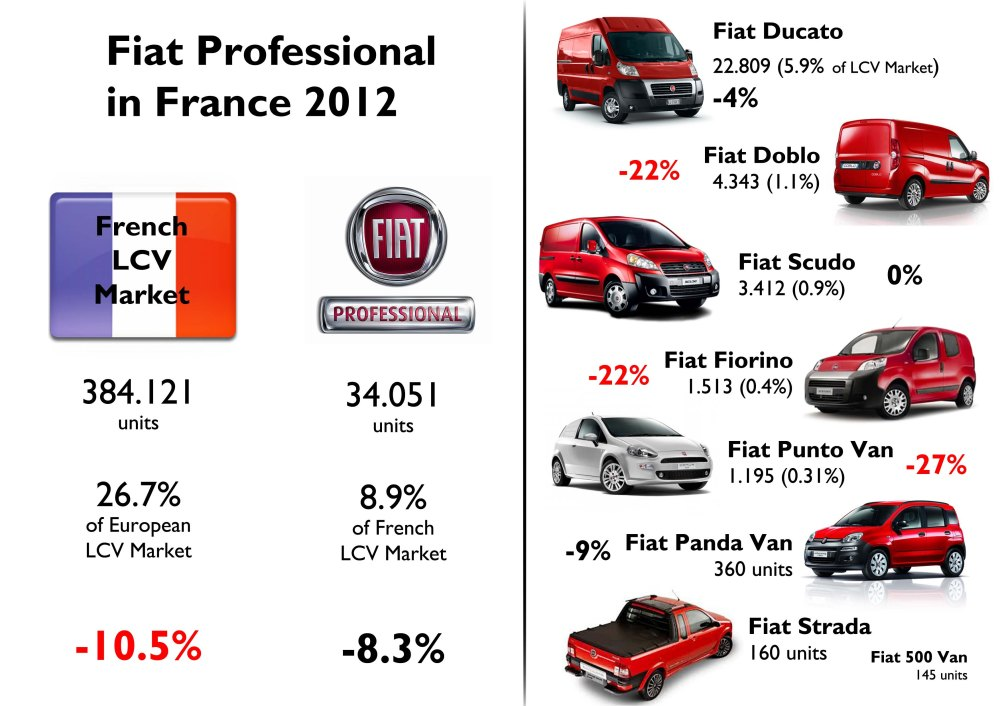 As it happens in most of European markets, Fiat Professional has a better market share than other brands of the group. This is good because this kind of cars are more profitable (around 9%) as their prices are normally 30% higher than regular cars, they have fewer discounts, and engine and technology costs are low because they use those powerplants developed for its passenger cars cousins. The Ducato counted for 67% of Fiat Professional sales and was even more popular than Fiat 500 in terms of volume. Source: CCFA, FGW Data Basis, Fleet Europe