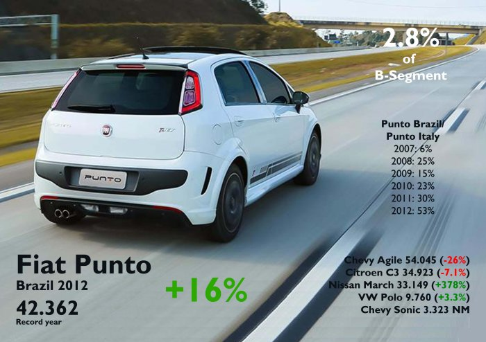 Thanks to the deep restyling, the Punto came again into positive growth with a record result. It is now half of the way of Punto's result in Italy and some units behind the leader of B-Medium segment, the Agile, which had a terrible year no matter is a relatively new car. Source: FGW Data Basis, FENABRAVE, www.carsitaly.net