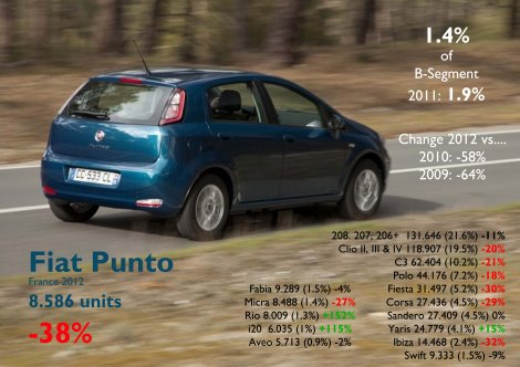 The Punto had the worst fall among all competitors. Only the Yaris and Koreans increased their registrations. It is weird to see how this Fiat has this bad performance while its twin brother from Opel, the Corsa, sold 3 times more. Photo by: Le Nouvel Observateur. Source: FGW Data Basis, www.bestsellingcarsblog.net