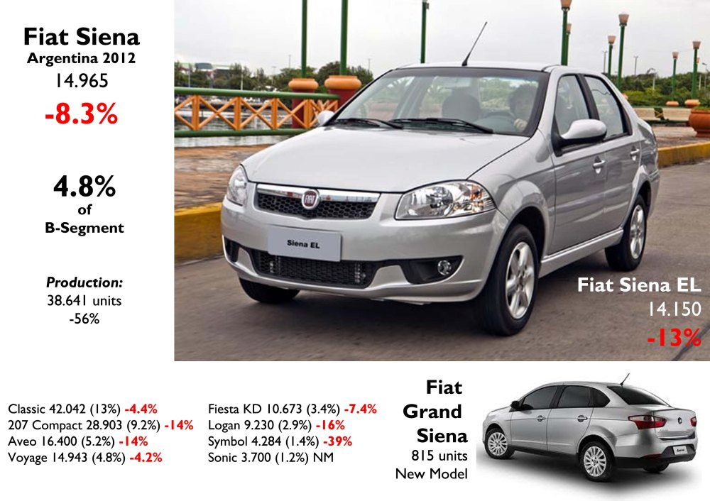 Too bad for the B-Sedan segment. The old Siena didn't do a good job but the new one had a very good start. The production of this model dropped considerably due to the fall on demand in Brazil. The new generation should boost Fiat production in Argentina. Source: FGW Data Basis, Autoblog Argentina