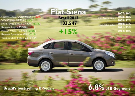 The new generation came on sale in May 2012, so total sales could had reached higher numbers. However it made to offset the Chevy Corsa and VW Voyage at the end of 2012. It was Siena's 3rd best year. Then in 2013 it should reach an important result, and increase its share compared to the Palio. Source: FGW Data Basis, FENABRAVE, www.carsitaly.net