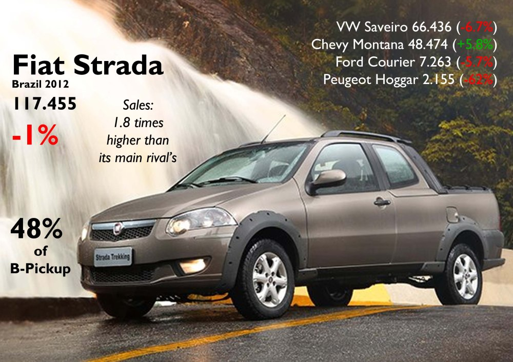 The Strada had its second best year in terms of volume. It continues to do great considering its age. Source: FGW Data Basis, FENABRAVE