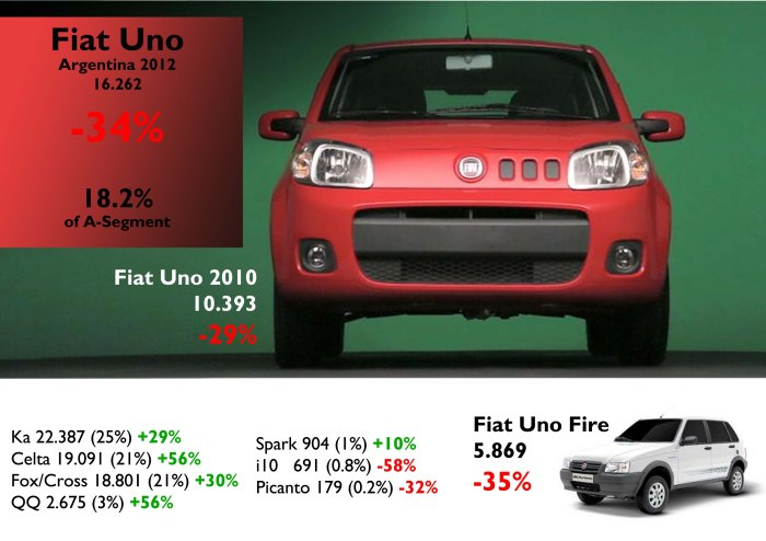 In 2011 the Uno got 32% of A-Segment. One year later the segment is up, but Uno's registrations are down a massive 34%. Most of its rivals had good results. This could be happening because of price differences. A Celta is priced at $60.800 ARS, a Ka starts at $62.020 ARS, and the Uno 2010 3 doors starts at $73.000 ARS (25/03/2013). Source: FGW Data Basis, demotores.com.ar, www.ford.com.ar, www.chevrolet.com.ar