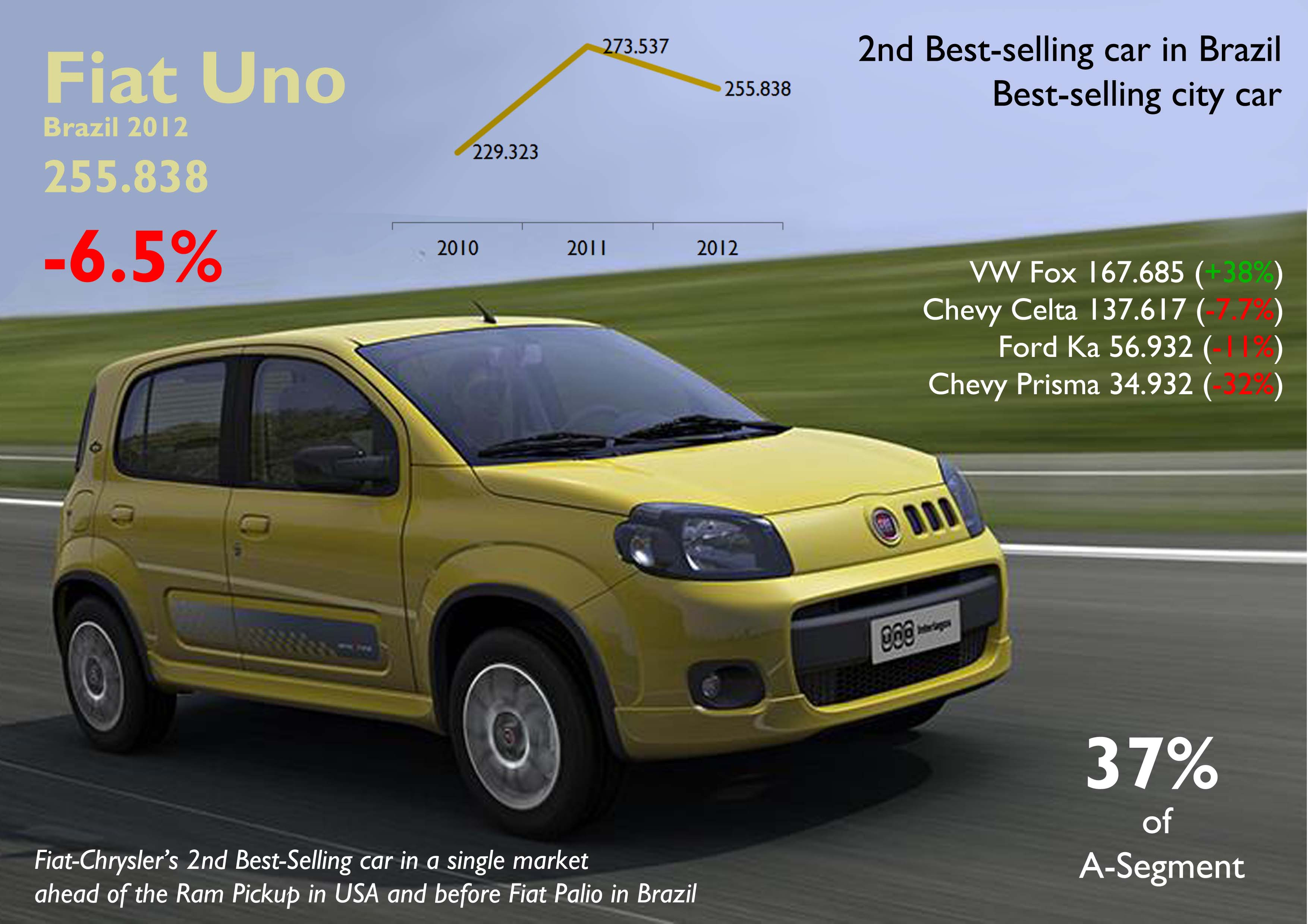 The uno was fiat s best sellling car in brazil current generation continues to be