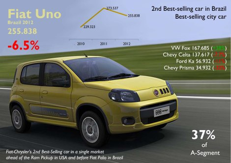 The Uno was Fiat's best-sellling car in Brazil. Current generation continues to be very popular as it is a good product and it doesn't have direct competitors. VW offers the Fox with higher prices while GM offers the Celta/Prisma based on the old Corsa. The main rival of the Uno is the old VW Gol, called Gol G4, based on the previous generation, starting at R25.100 (9.500 euro) while the Uno starts at R26.140 (9.900 euro). In Europe a Panda starts at 10.000 euro. However the Gol G4 can't be considered a direct rival of the Uno as it is a bigger car that belongs to B-Segment. This figures include the Fiat Mille sales, the old generation of the Uno.
