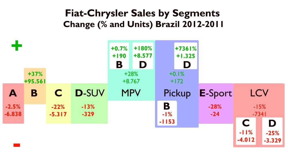 In this figure is explained the variation of each segment for Fiat-Chrysler sales in Brazil compared to 2011 figures. B-Passenger cars allowed the whole group to achieve a new record with positive growth. Minivans did also very good but exclusively because of one model: the Freemont. Too bad for C segment with the Bravo/Linea and LCV. Source: FGW Data Basis