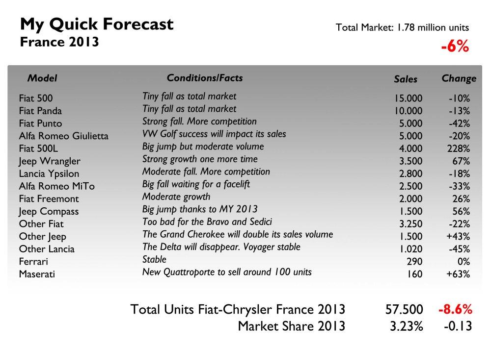 Forecast France 2013