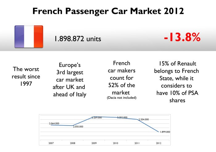 French car market's fall was worse than Spanish one but better than Italian. This market went 15 years back. French authorities have always had an important role in the development of the industry. Source: CCFA, www.carsitaly.net
