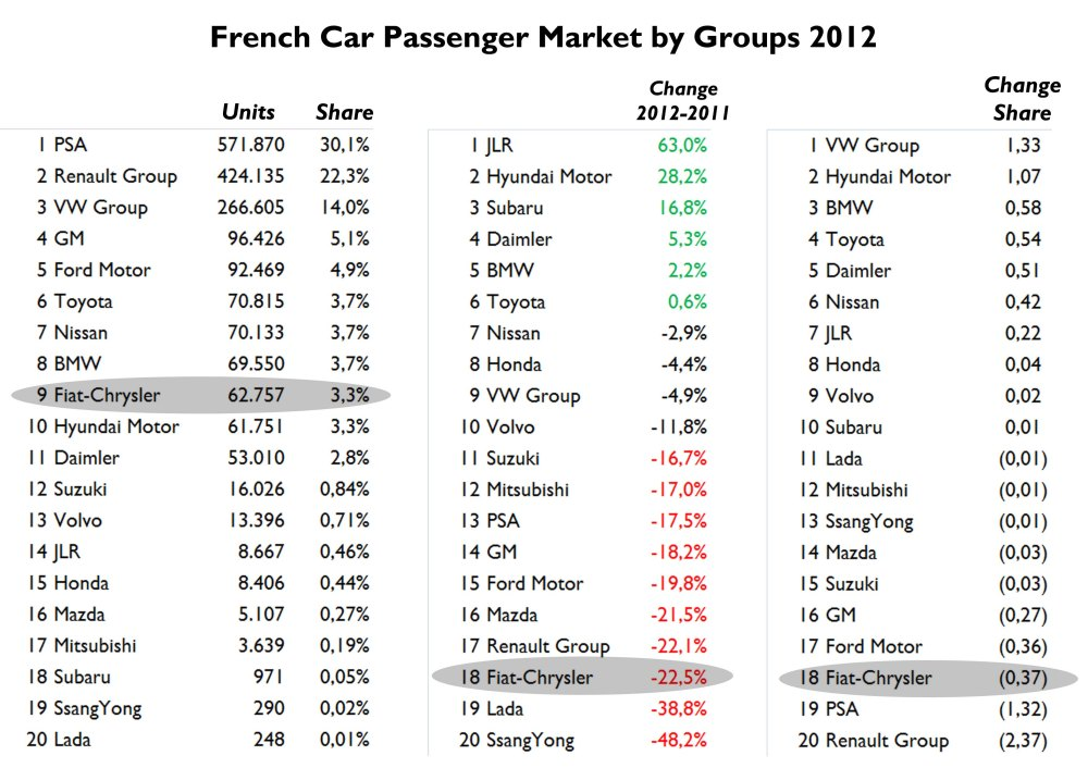 In 2012 French car makers dominated again but had the worst results along with Fiat Group. VW and Hyundai are the clear winners, as usual. Source: FGW Data Basis, CCFA