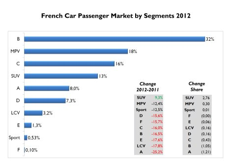 As it happens in Italy, B-Segment cars are the most popular in France. They are followed by MPVs which are extremely popular (French created the European MPV). City cars have a small piece of the market and last year lost big market share. SUV is the only segment to increase its sales in a troubled 2012. Source: FGW Data Basis