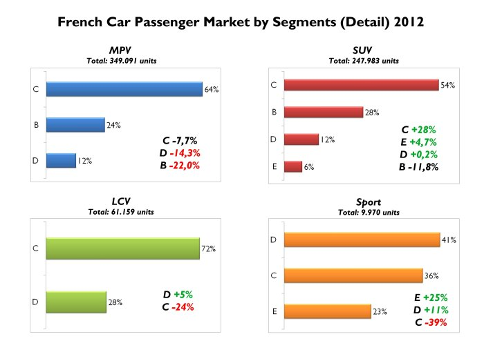 Sales of all types of MPV fell in 2012. The opposite case for SUV, which had a very good year. Notice that smallest MPV and SUV had the worst performance and those are the segments in which Fiat brand is working hard now adays. Source: FGW Data Basis