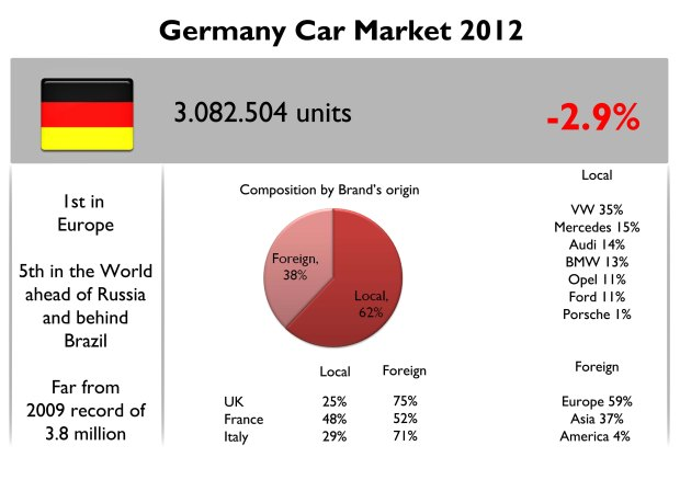 Despite its fall, Germany continues to be Europe's largest car market. However it is expected Russia to overtake it in the next years. Notice that local brands (VW, Mercedes, Audi, BMW, Opel, Ford and Porsche) count for a big part of the market, contrary to what happens in the other major European markets. Source: KBA Statistik, www.carsitaly.net, www.bestsellingcarsblog.net