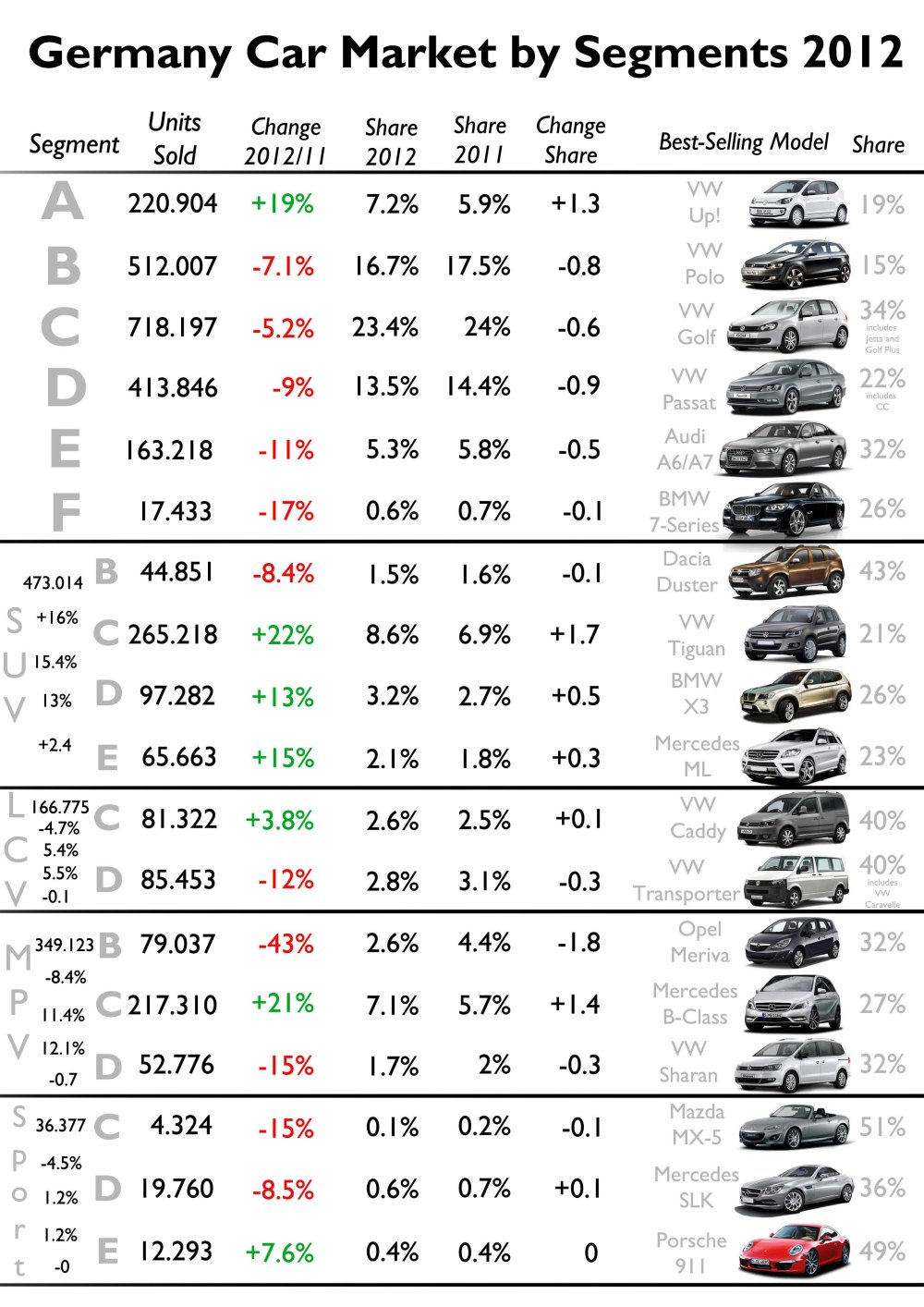 VW is the leader in most of the segments. The Duster and MX-5 are the only foreigners to rank first in their segments. Notice that small SUVs and MPVs decreased their registrations in favor of larger ones. C-SUV is the segment to rise the most its share, while B-MPV is the one with the highest fall. Source: FGW Data Basis, KBA Statistik