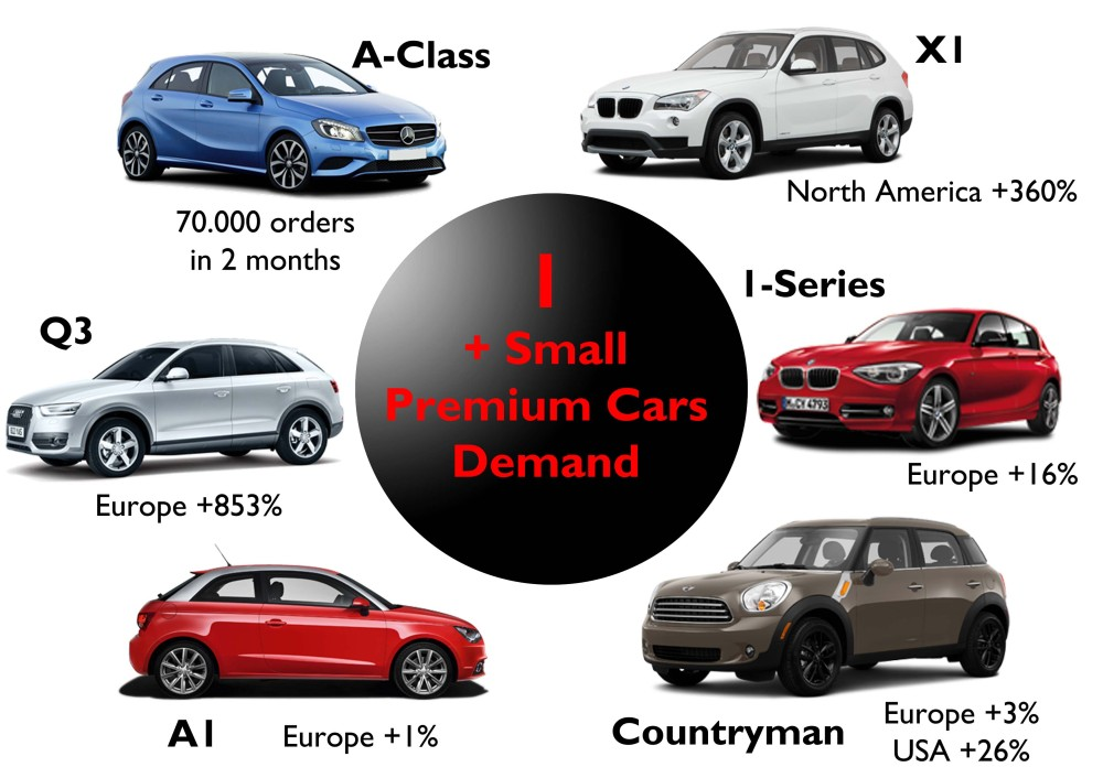 Demand for premium small cars in 2012. Germans are having big success in lower segments. Source: www.bestsellingcarsblog.net