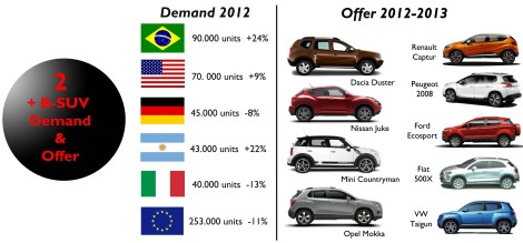 B-SUV Market. In 2012 the small SUVs did quite well in Brazil and Argentina. They increased their sales in USA and lost share in Europe. However more and more players are coming. Source: FGW Data Basis,  www.bestsellingcarsblog.net