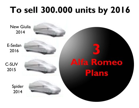 After considering the first and second facts, then is time for Alfa Romeo's goal of reaching 300.000 units by the year 2016.
