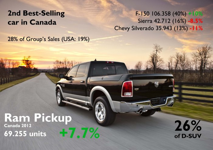 A Ram diesel should boost this model's sales in Canada in 2013. As it happened in USA, it did better than GM pickups but worse than the F-150. Source: FGW Data Basis, Good Car Bad Car