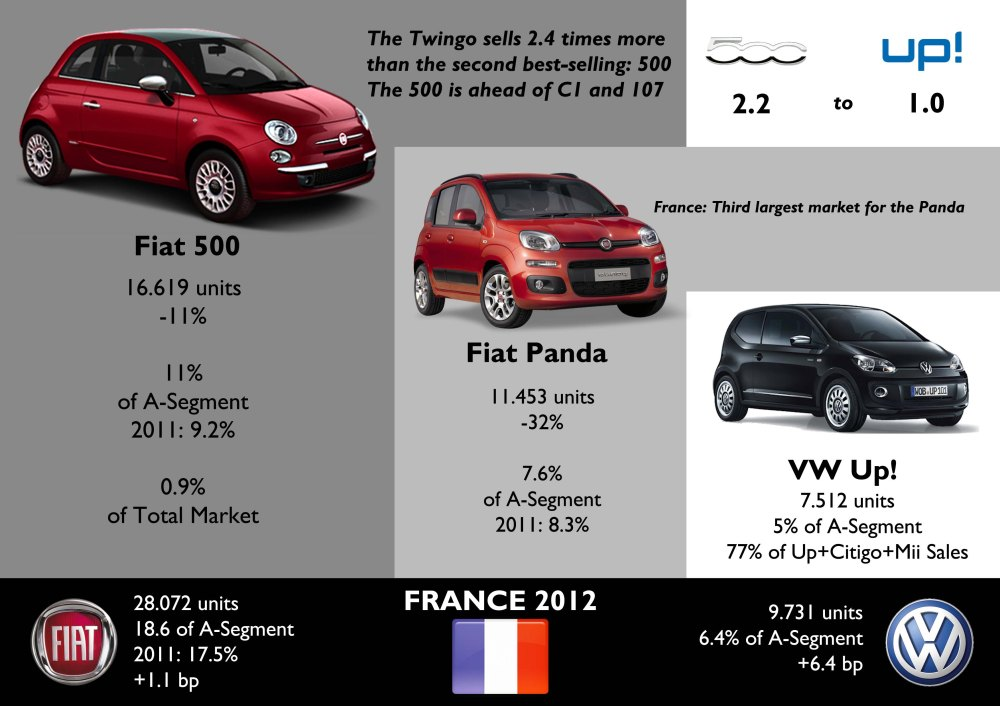 The Twingo leads the market but it fell 42% against 11% of the 500, which became French 2dn best-selling city car in 2012, despite the arrival of the Up! and Co. The Panda had a big fall, but it sold more units than the Up+Citigo+Mii combined. Source: www.bestsellingcarsblog.com