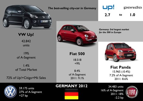 Playing as local, VW leads the segment, but the gap with its rivals is not really big. The Up! is behind the Golf, Passat, Polo, Tiguan and Touran in volume. Estimated sales for Fiat 500, which had a good year, while tha Panda is stable, despite the arrival of new generation. Source: KBA Statistik