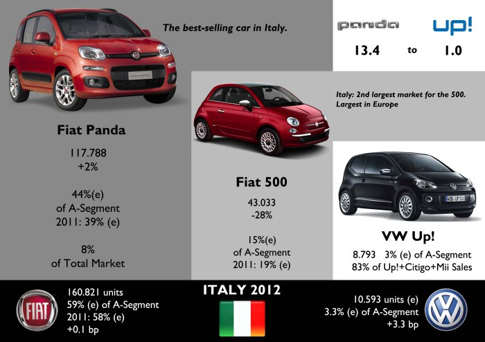 For every Up! sold in Italy, there were 13.4 Pandas sold. Fiat increased its market share in A-Segment no matter the arrival of the Up! + Mii + Citigo, which sold around 10.593 units. Estimated data for Skoda Citigo and Seat Mii. Source: UNRAE