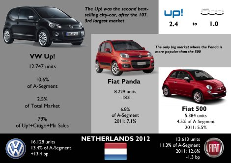Netherlands is one of the few markets where the arrival of the Up! had a negative impact on Fiat 500 sales. The Up! did not lead the market but sold much more than the new Panda. Source: www.bestsellingcarsblog.net