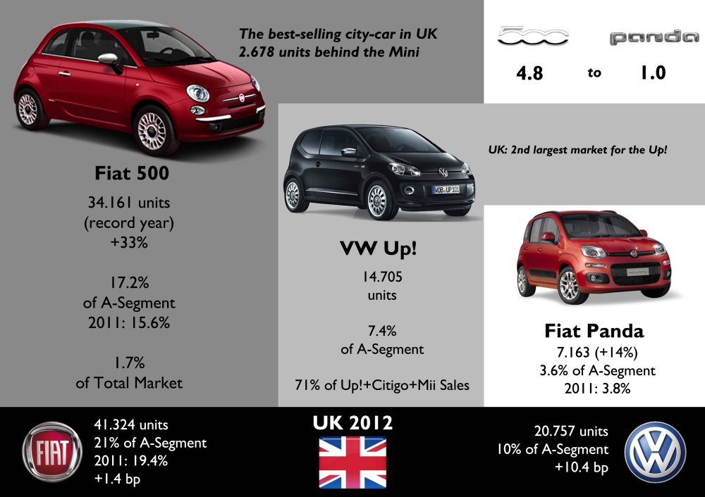 UK was Fiat 500's second largest market in Europe and third in the world. It had a record year and was ahead of all rivals. The Up! had a very shy start, while the Panda didn't do as good as expected. Source: SMMT, www.bestsellingcarsblog.net