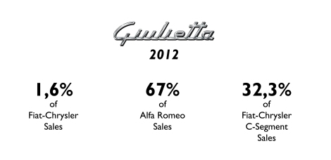 The Giulietta is key product for Alfa Romeo and for the whole group in C-Segment. Source: FGW Data Basis, Best Selling Cars Blog