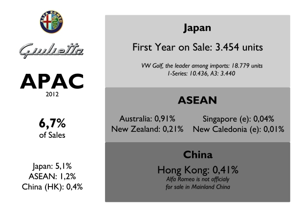 Asia-Pacific region is the second most important for the Giulietta. It had a wonderful start in Japan where it helped the brand not to fall in the ranking. The Giulietta did better than the old Audi A3. Source: FGW Data Basis, Best Selling Cars Blog