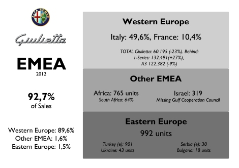 Sales in Europe were not good in 2012. Even if it is much younger than Audi A3, the German model doubled its sales. Good for Turkey (e). Source: FGW Data Basis, Jato Dynamics, Best Selling Cars Blog