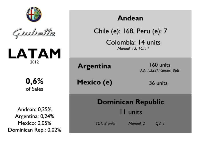 Due to high taxes, the Giulietta is a very expensive option in Latin America. The brand has no presence in Paraguay, Bolivia and Venezuela. Source: FGW Data Base, Best Selling Cars Blog, Colitalia Autos, Fiat-Alfa Romeo Dominican Rep.