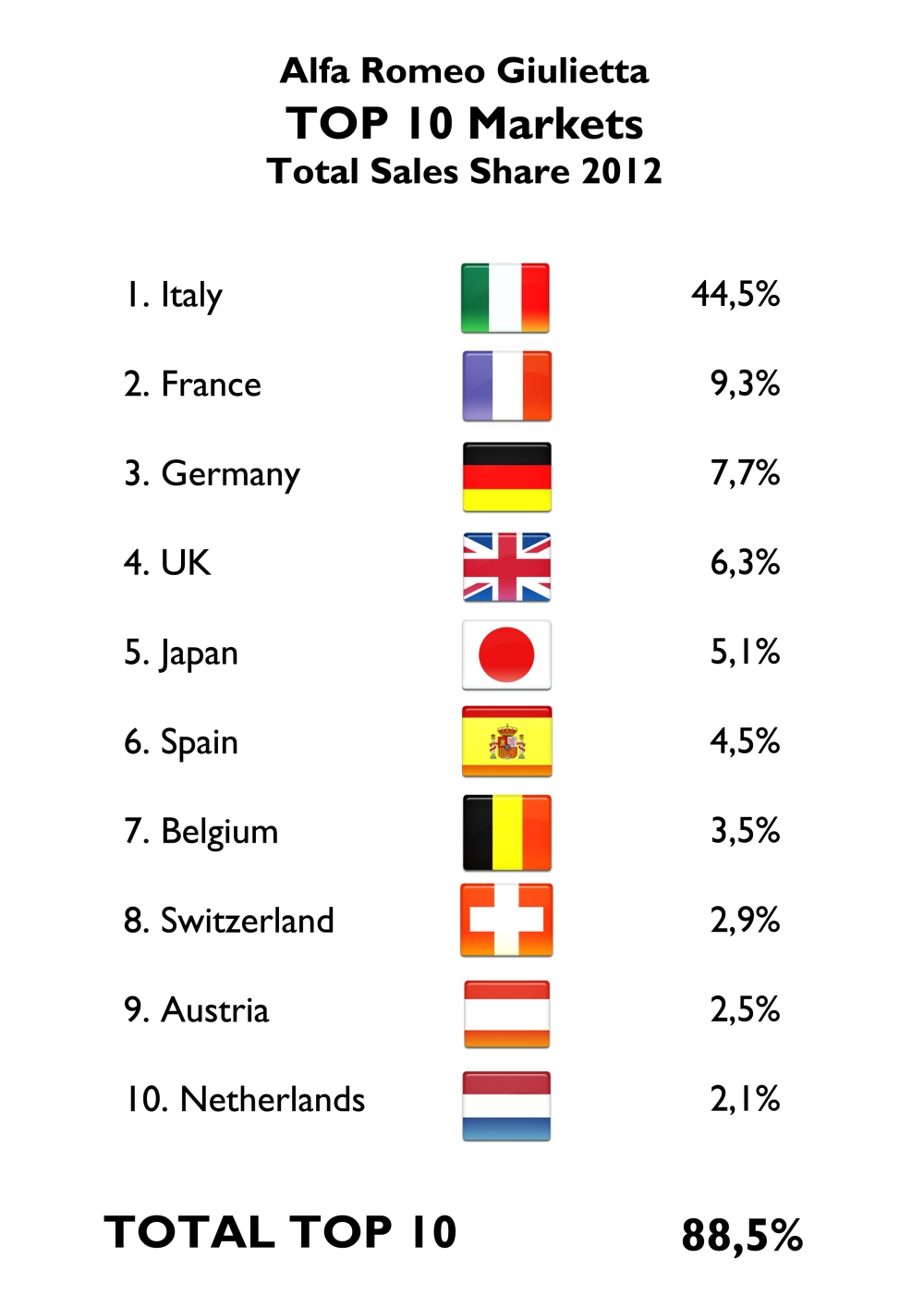 Giulietta's sales are very concentrated in Europe and Italy. That's the main cause of its fall, as Europe and specially Italy are facing one of the worst industry crisis in years.  Japan became the 5th largest  market in only one year. Source: FGW Data Basis, Best Selling Cars Blog
