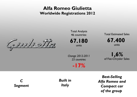 2 out of 3 Alfas correspond to the Giulietta model. It was a difficult year for this model, despite it was introduced in 2010. It became the best-selling C-segment car of the whole group as the Dart didn't really take off in 2012. Source: FGW Data Basis, Best Selling Cars Blog