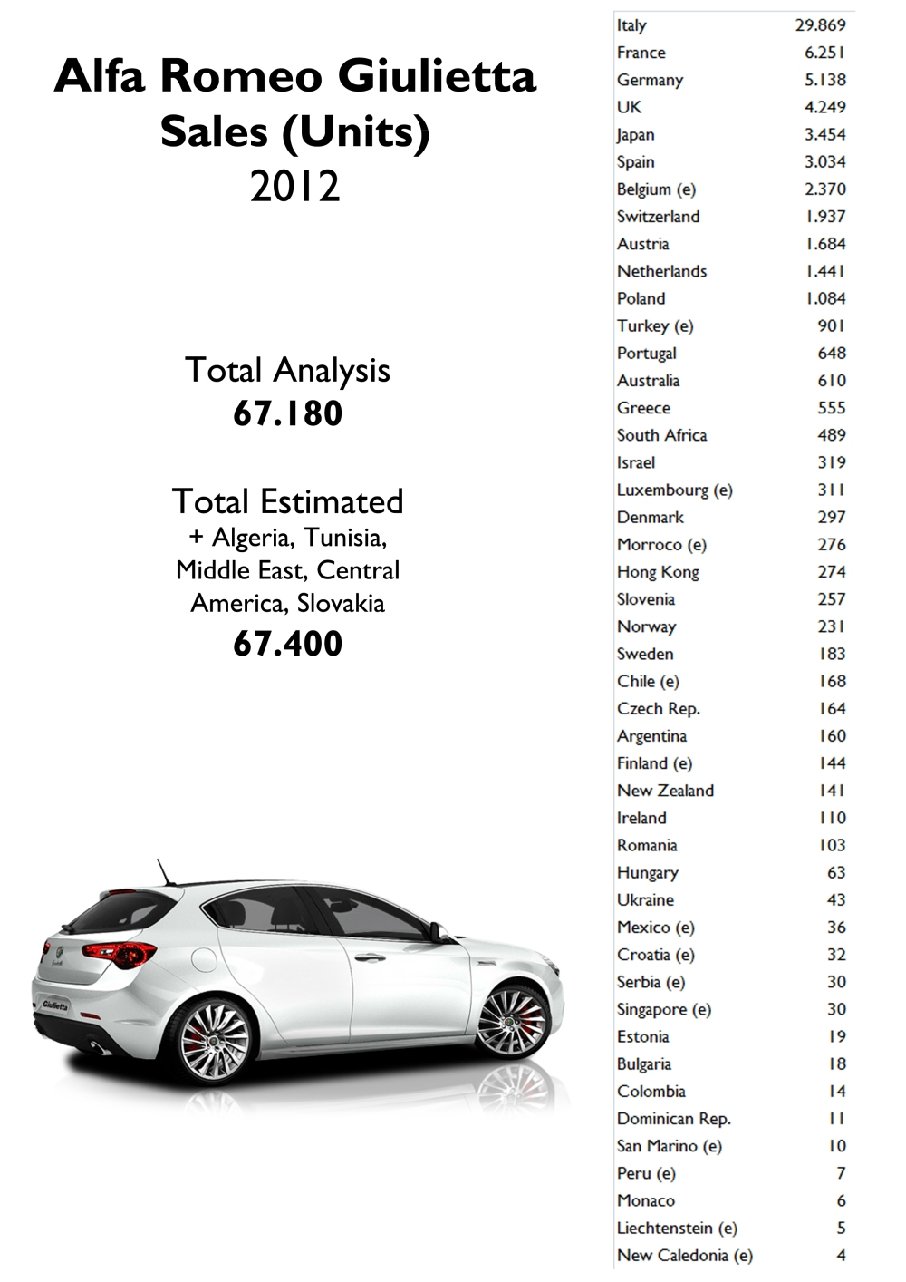 The Giulietta is sold in so many countries but the big markets are still missing: USA, China, Russia, Brazil and Canada. Source: FGW Data Basis, Best Selling Cars Blog