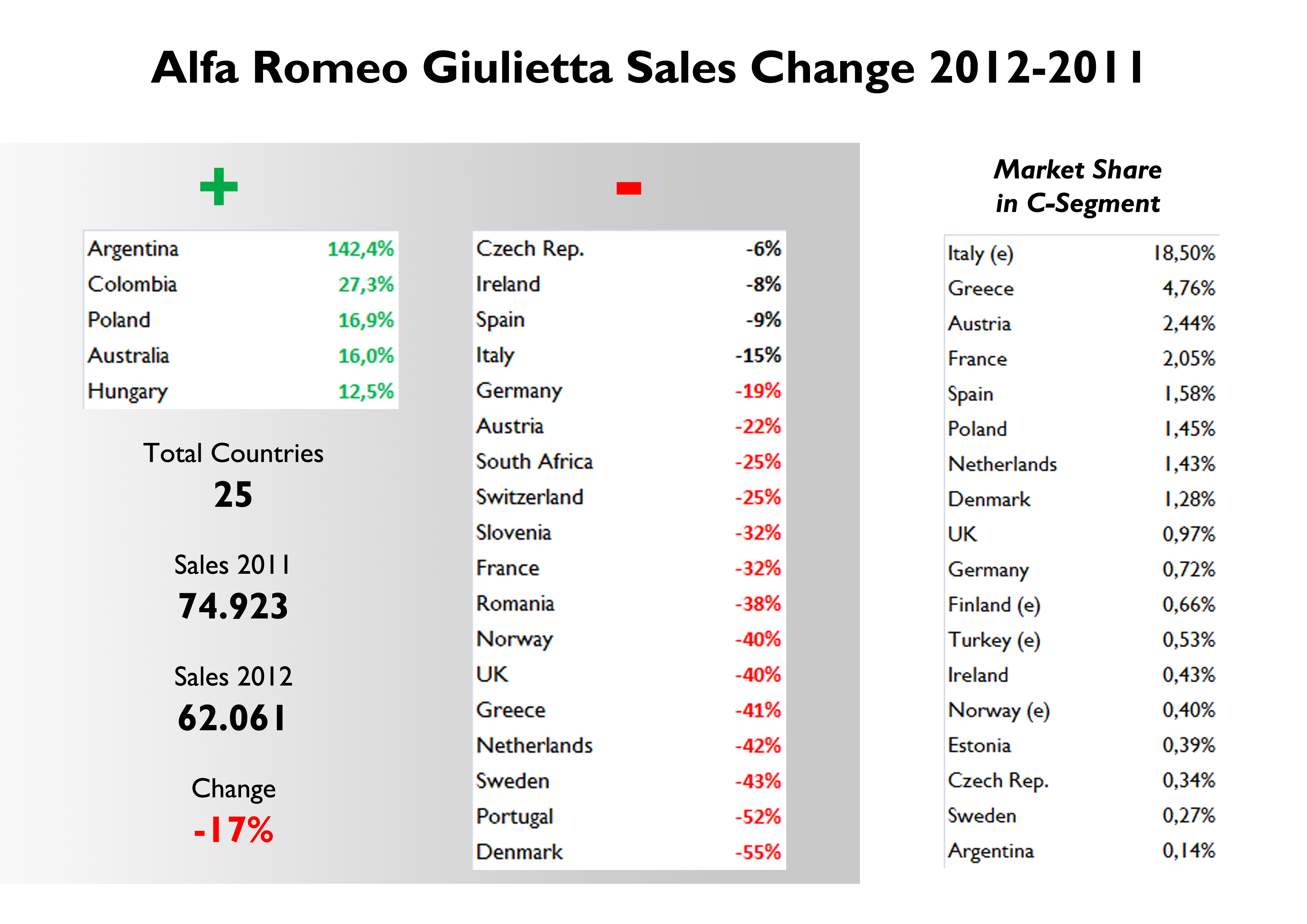 Alfa Romeo Giulia US car sales figures