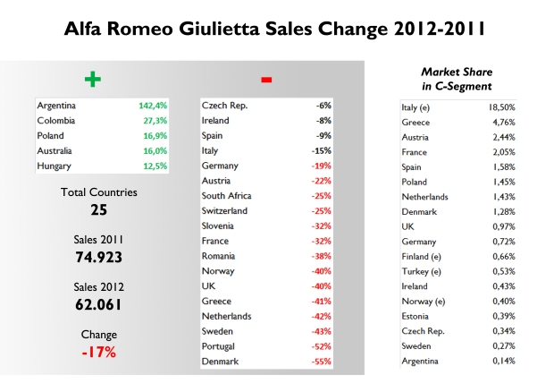 In terms of share in C-Segment, Greece is Giulietta's second best market. Very low share in Germany and UK. Source: FGW Data Basis, Best Selling Cars Blog